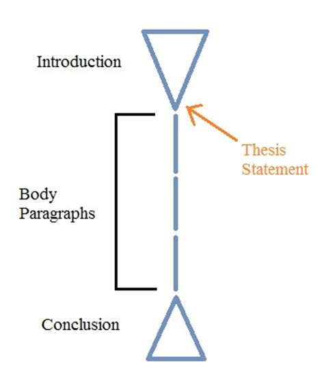 How to Restate a Thesis: 9 Steps with Pictures - wikiHow